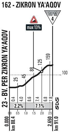 Höhenprofil Giro d'Italia 2018 - Etappe 2, Zikhron Ya'aqov