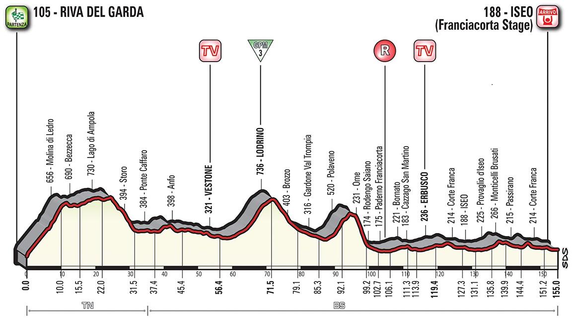 Höhenprofil Giro d'Italia 2018 - Etappe 17