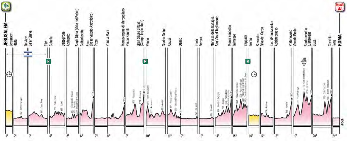 Gesamt-Höhenprofil Giro d'Italia 2018