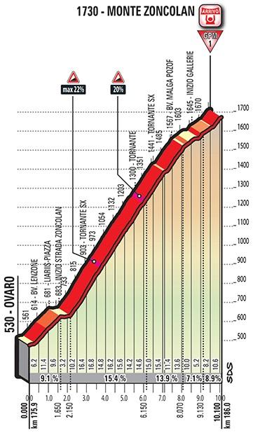 Höhenprofil Giro d'Italia 2018 - Etappe 14, Monte Zoncolan