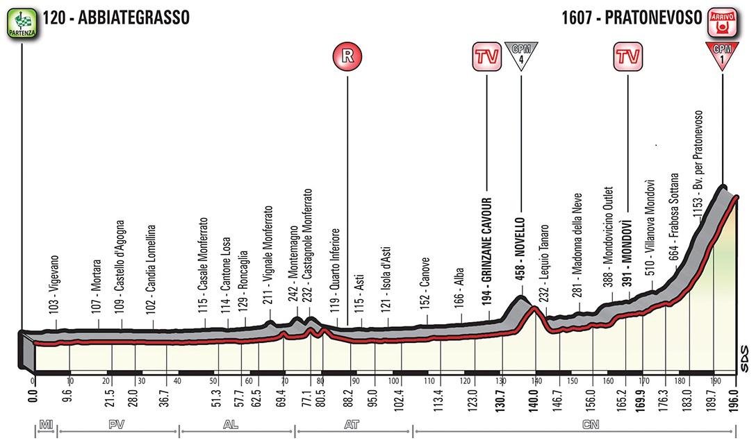 Höhenprofil Giro d'Italia 2018 - Etappe 18