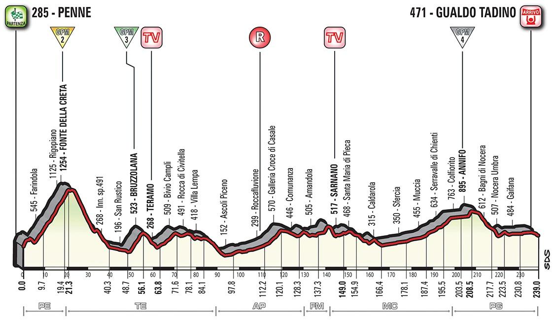 Höhenprofil Giro d'Italia 2018 - Etappe 10