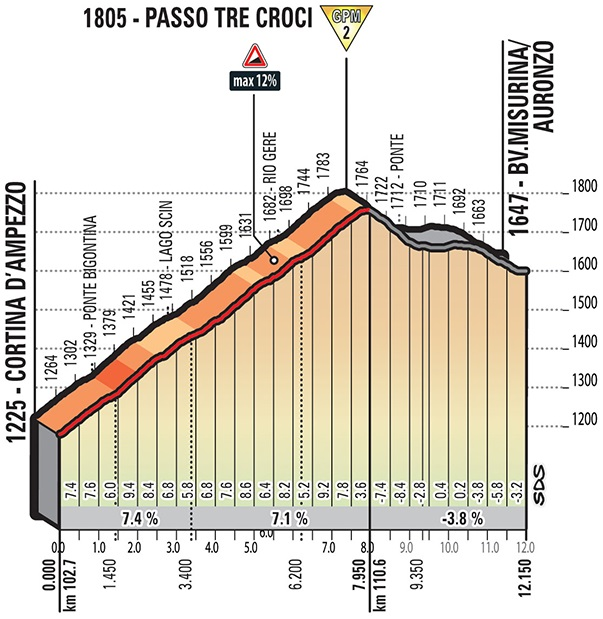 Höhenprofil Giro d'Italia 2018 - Etappe 15, Passo Tre Croci