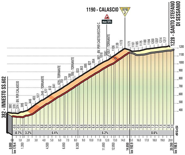 Höhenprofil Giro d'Italia 2018 - Etappe 9, Calascio