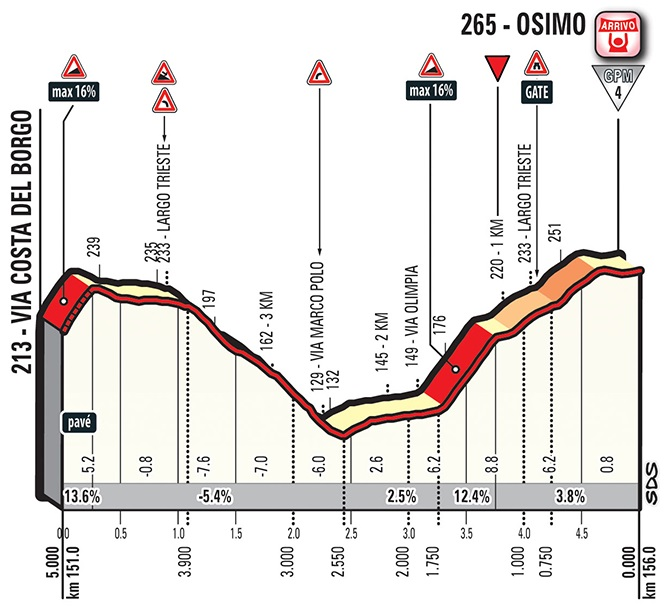 Höhenprofil Giro d'Italia 2018 - Etappe 11, letzte 5 km
