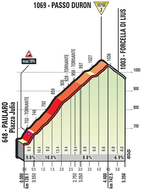 Höhenprofil Giro d'Italia 2018 - Etappe 14, Passo Duron