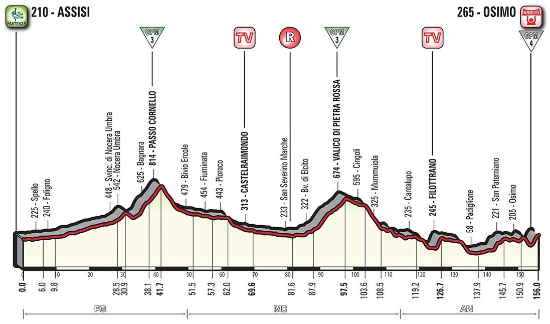 Höhenprofil Giro d'Italia 2018 - Etappe 11