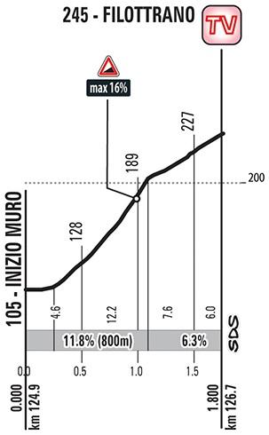 Höhenprofil Giro d'Italia 2018 - Etappe 11, Filottrano
