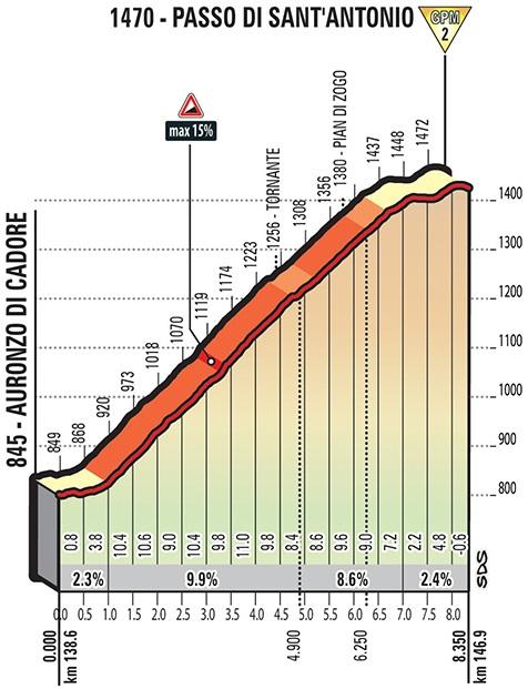 Höhenprofil Giro d'Italia 2018 - Etappe 15, Passo di Sant'Antonio