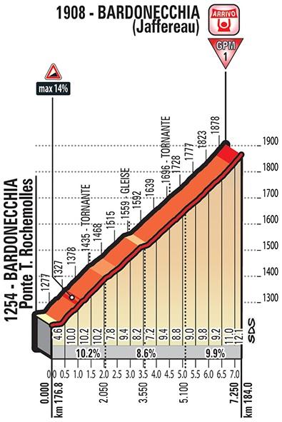 Höhenprofil Giro d'Italia 2018 - Etappe 19, Bardonecchia