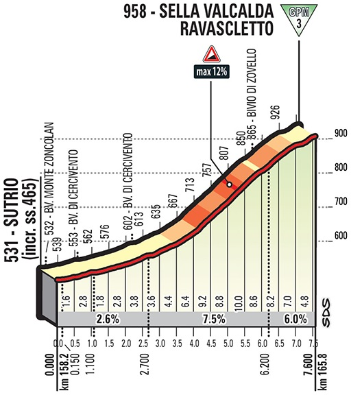 Höhenprofil Giro d'Italia 2018 - Etappe 14, Sella Valcalda