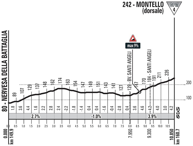 Höhenprofil Giro d'Italia 2018 - Etappe 13, Montello