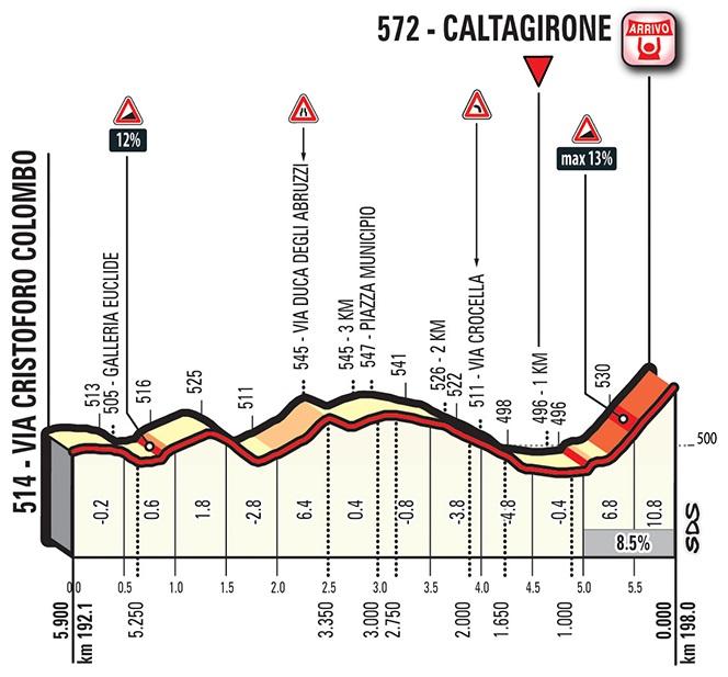 Höhenprofil Giro d'Italia 2018 - Etappe 4, letzte 5,9 km