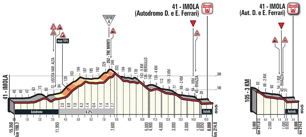 Höhenprofil Giro d'Italia 2018 - Etappe 12, letzte 15,35 km