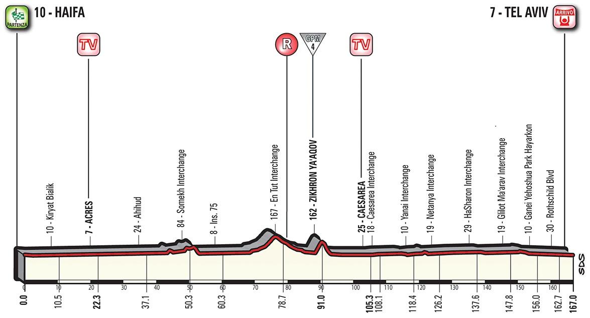 Vorschau & Favoriten Giro d'Italia, Etappe 2