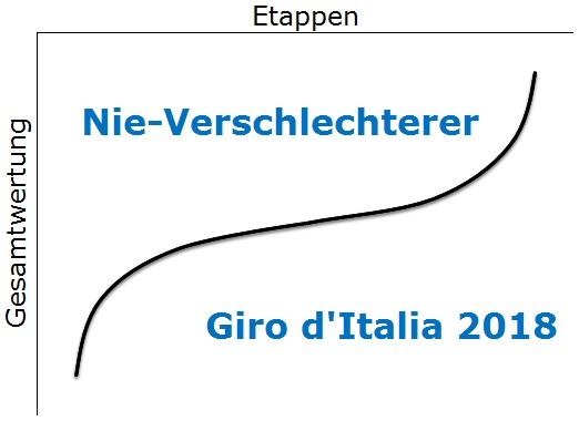 Nie-Verschlechterer Giro d'Italia 2018