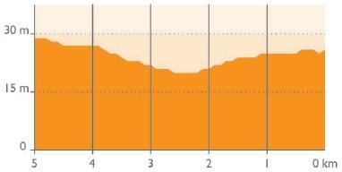 Höhenprofil 4 Jours de Dunkerque / Grand Prix des Hauts de France 2018 - Etappe 1, letzte 5 km