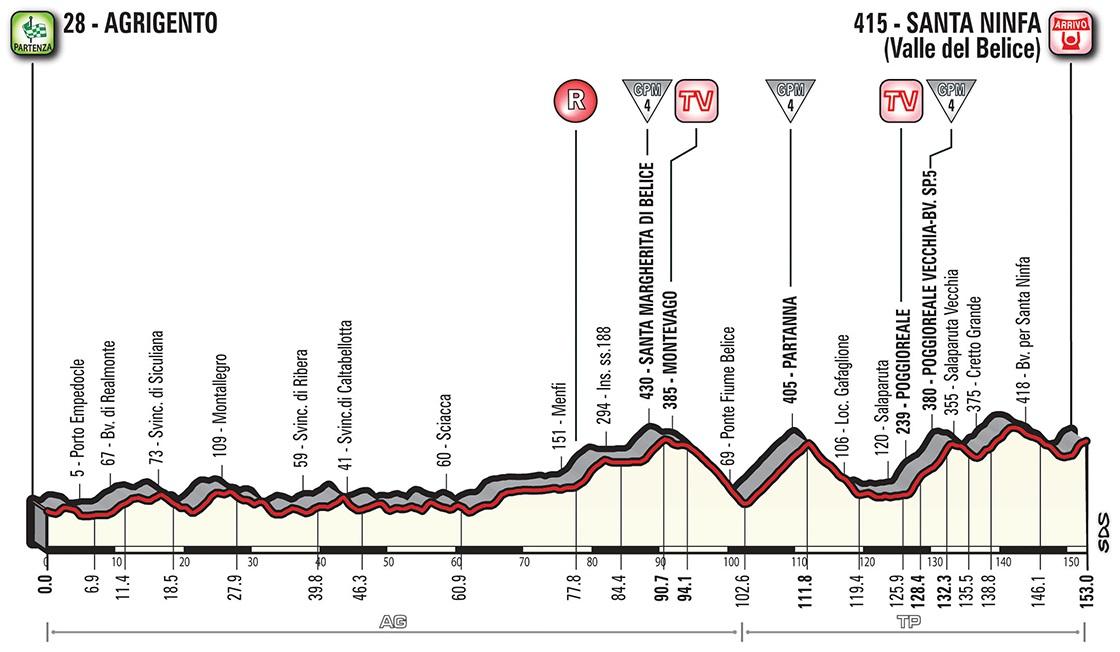 Vorschau & Favoriten Giro d'Italia, Etappe 5