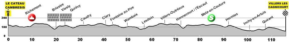 Höhenprofil A Travers Les Hauts De France - Trophée Paris-Arras Tour 2018 - Etappe 1