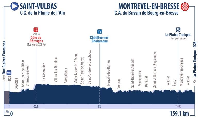 Höhenprofil Tour de l'Ain 2018 - Etappe 1