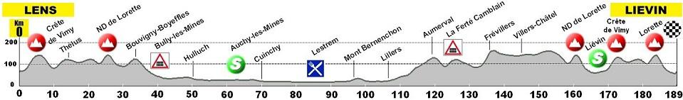 Höhenprofil A Travers Les Hauts De France - Trophée Paris-Arras Tour 2018 - Etappe 2