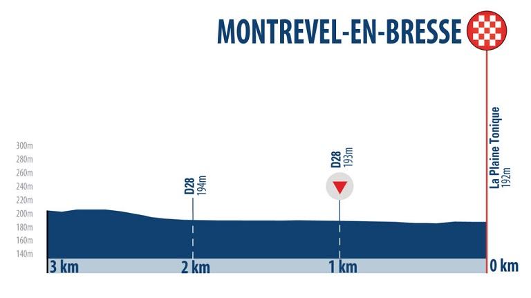 Höhenprofil Tour de l'Ain 2018 - Etappe 1, letzte 3 km
