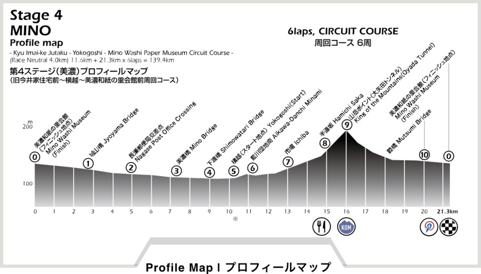 Höhenprofil Tour of Japan 2018 - Etappe 4