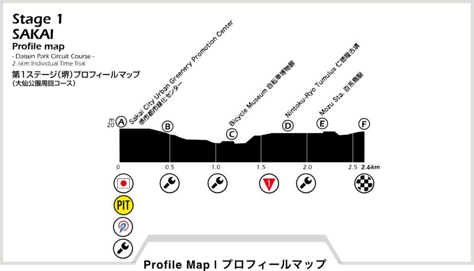 Höhenprofil Tour of Japan 2018 - Etappe 1