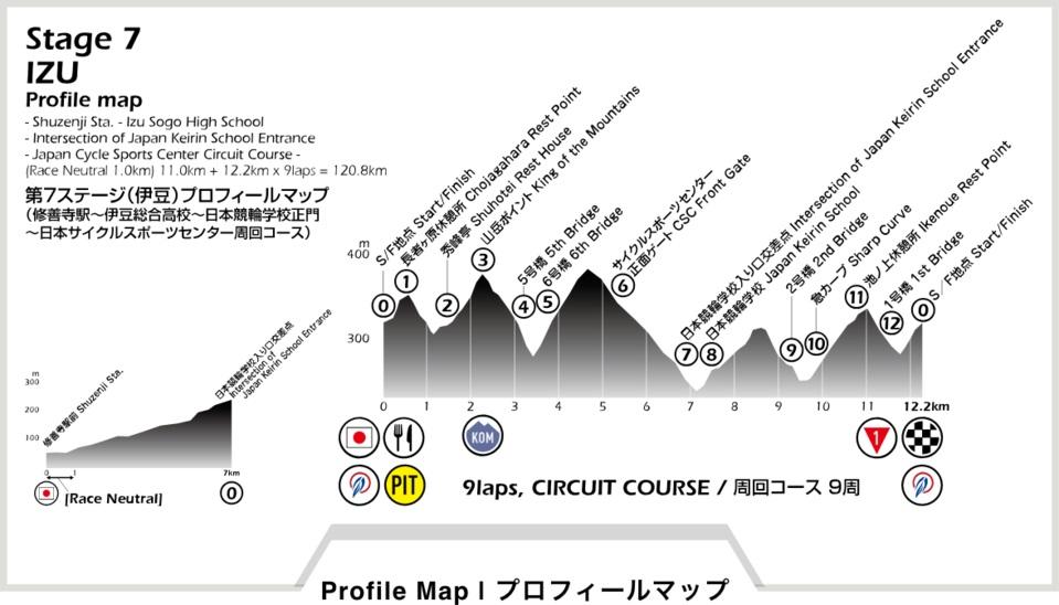 Höhenprofil Tour of Japan 2018 - Etappe 7