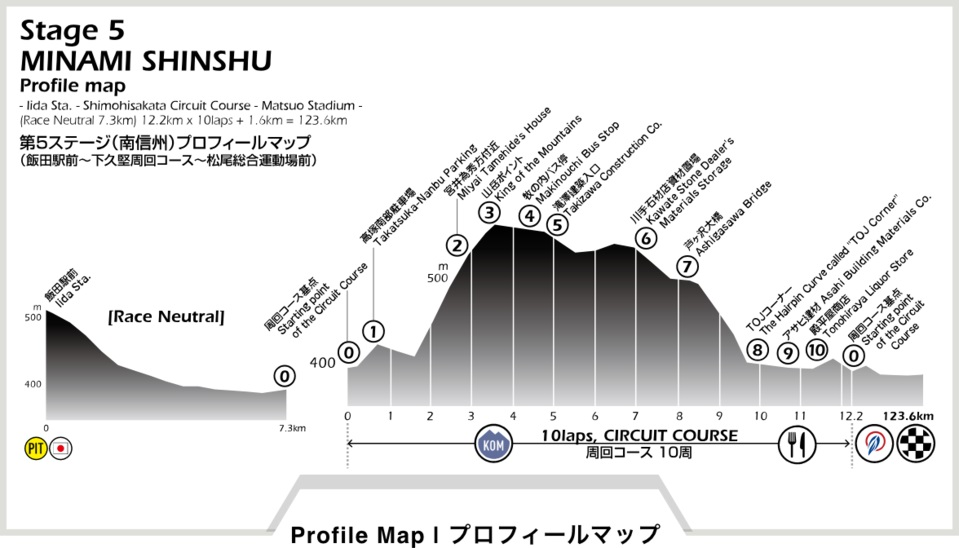 Höhenprofil Tour of Japan 2018 - Etappe 5