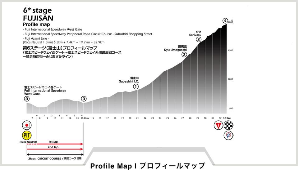 Höhenprofil Tour of Japan 2018 - Etappe 6