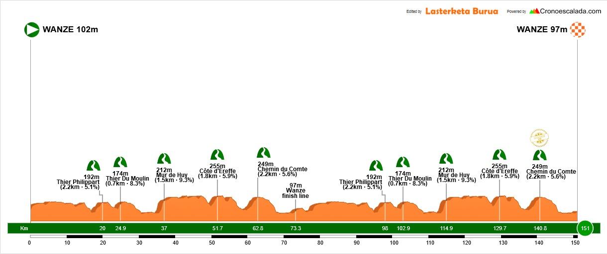 Höhenprofil Baloise Belgium Tour 2018 - Etappe 4
