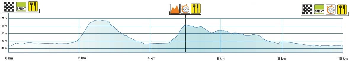 Höhenprofil Tour of Estonia 2018 - Etappe 2