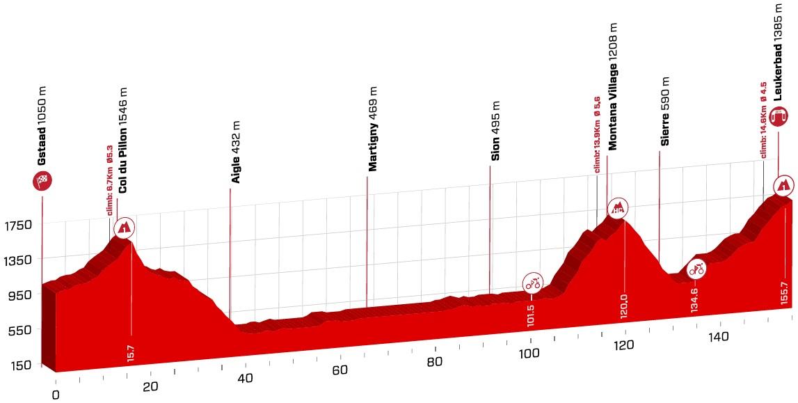 Höhenprofil Tour de Suisse 2018 - Etappe 5