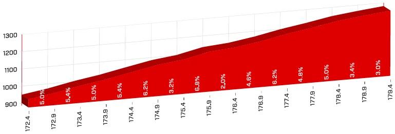 Höhenprofil Tour de Suisse 2018 - Etappe 4, Saanenmöser