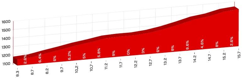 Höhenprofil Tour de Suisse 2018 - Etappe 5, Col du Pillon