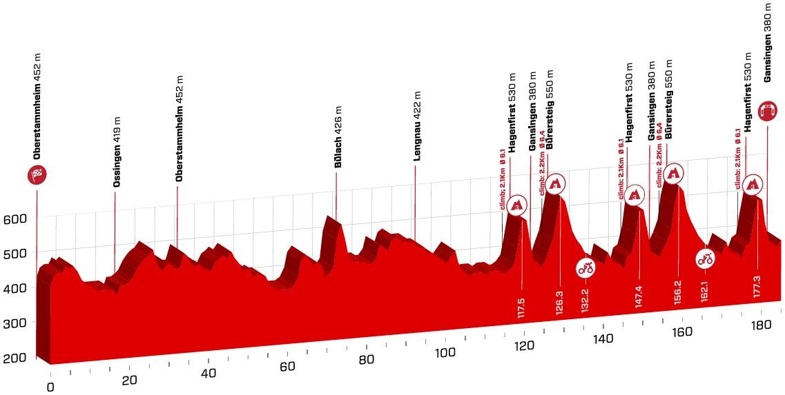 Höhenprofil Tour de Suisse 2018 - Etappe 3