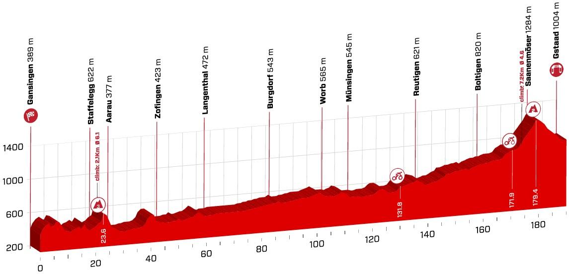 Höhenprofil Tour de Suisse 2018 - Etappe 4