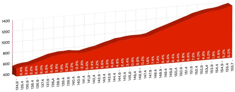Höhenprofil Tour de Suisse 2018 - Etappe 5, Leukerbad