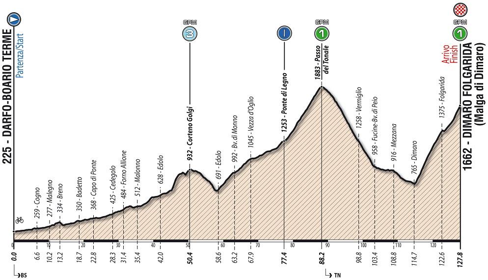Höhenprofil Giro Ciclistico d'Italia 2018 - Etappe 5