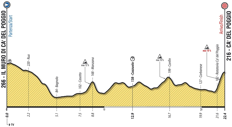 Höhenprofil Giro Ciclistico d'Italia 2018 - Etappe 9b