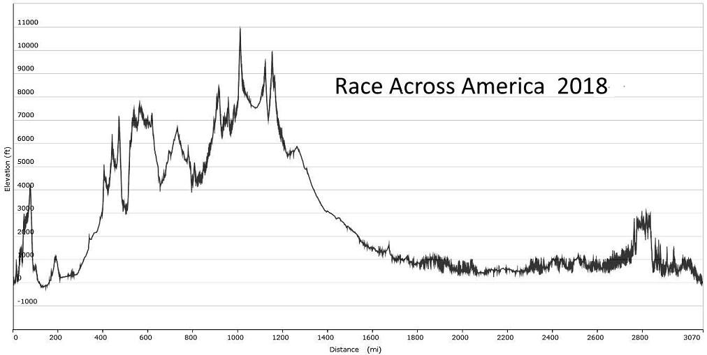 Höhenprofil Race Across America (RAAM) 2018