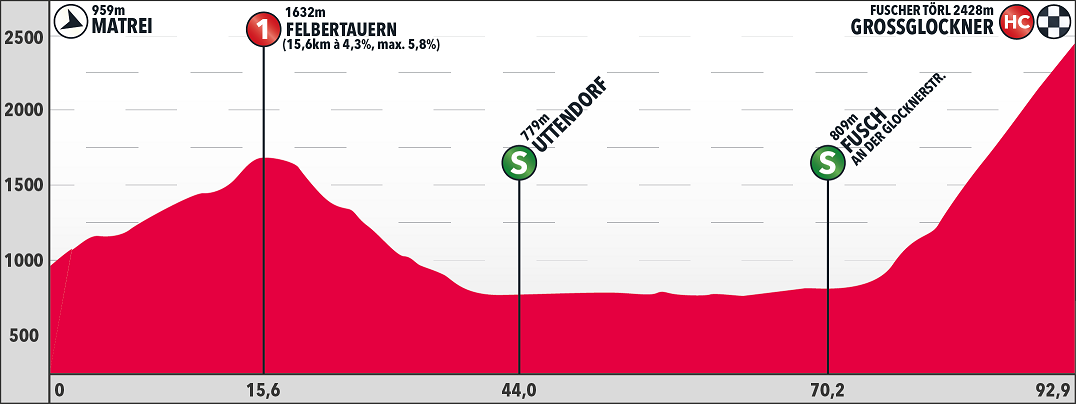 Höhenprofil Int. Österreich Rundfahrt 2018 - Etappe 5