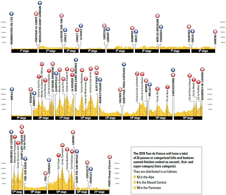 Gesamt-Höhenprofil Tour de France 2018