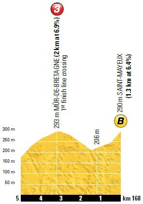 Höhenprofil Tour de France 2018 - Etappe 6, Bonussprint