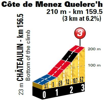 Höhenprofil Tour de France 2018 - Etappe 5, Côte de Menez Quelerc'h