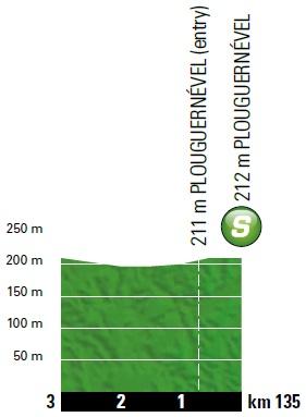 Höhenprofil Tour de France 2018 - Etappe 6, Zwischensprint