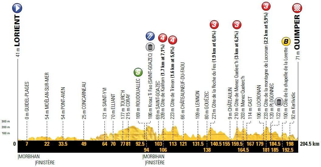 Höhenprofil Tour de France 2018 - Etappe 5