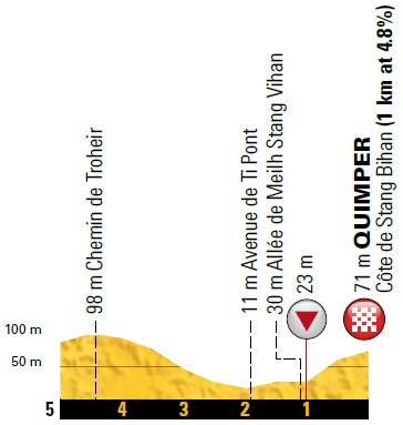 Höhenprofil Tour de France 2018 - Etappe 5, letzte 5 km