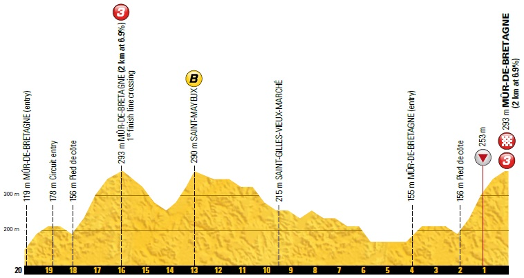 Höhenprofil Tour de France 2018 - Etappe 6, letzte 20 km